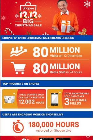 80 million items sold during Shopee 12.12 Big Christmas Sale