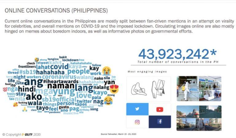 Filipinos turn to social media amid lockdown woes