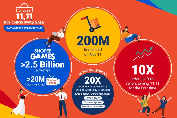 Shopee 11.11 Big Sale recorded 200 million Items Sold