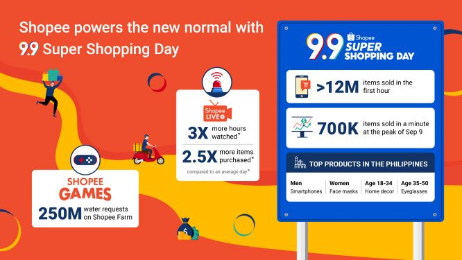 Over 12 Million Items Sold in the First Hour of Shopee 9.9 Super Shopping Day