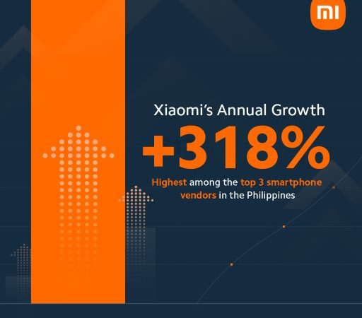 Xiaomi is now 3rd in Smartphone Sales in the Philippines